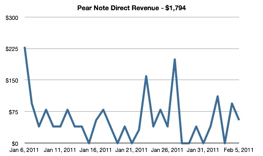 Pear Note Direct Revenue - $1,794