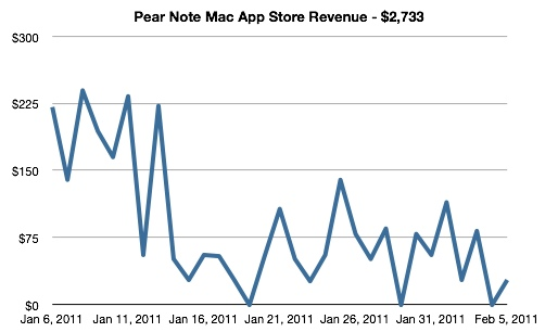 Pear Note Mac App Store Revenue - $2,733