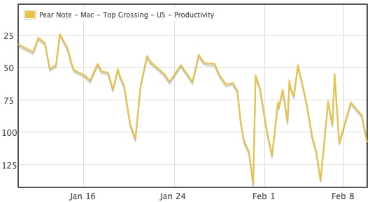 Pear Note Top Grossing Ranking in the U.S., Productivity